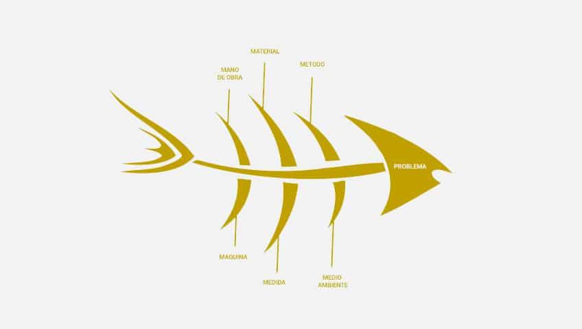 Diagrama de Ishikawa Dorado