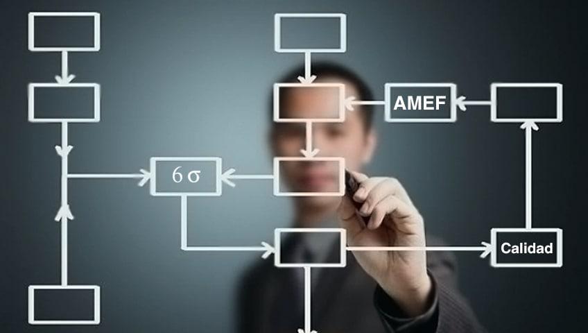 AMEF en la Metodología 6 Sigma