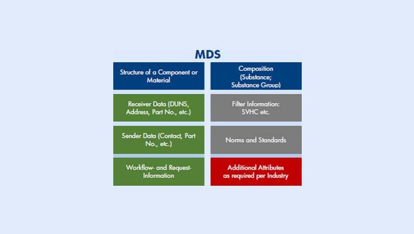 Hojas-de-Datos-de-Materiales-(MDS)