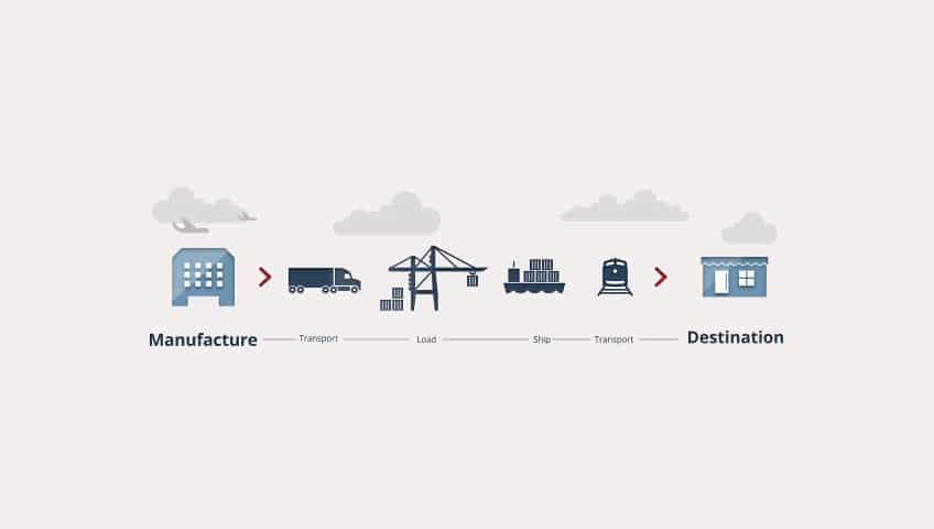 Los 7 principios de la gestión de la cadena de suministro