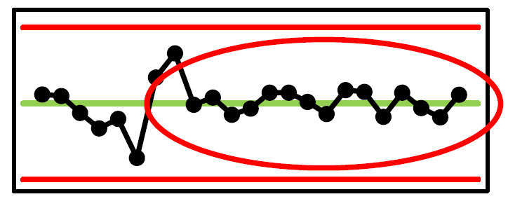 Gráfica de Control Xbar-R