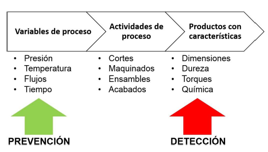 Control Estadístico de Proceso vs Muestreo Estadístico de Producto