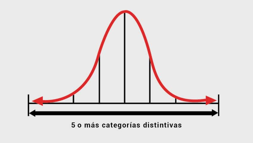 5-o-más-categorias-distintivas