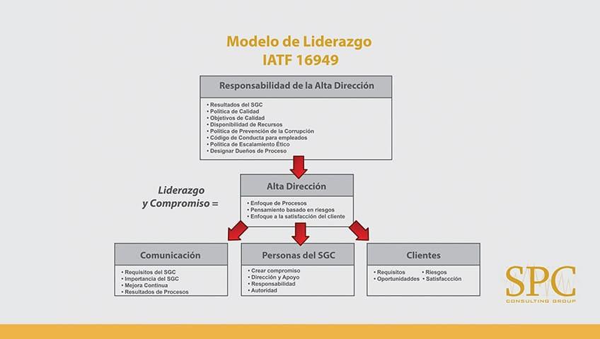 liderazgo-iatf-16949