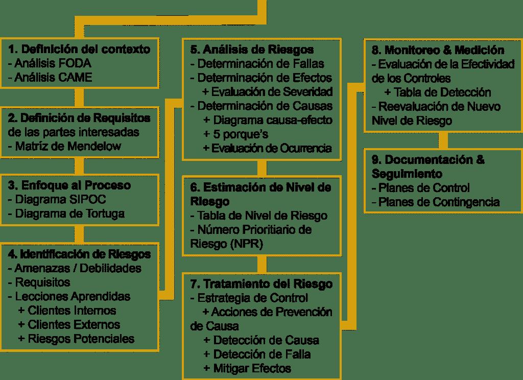 Modelo Spc Group