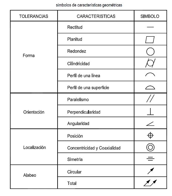 Gd t tolerancias geometricas y dimensionales spc for Simbologia de planos arquitectonicos pdf
