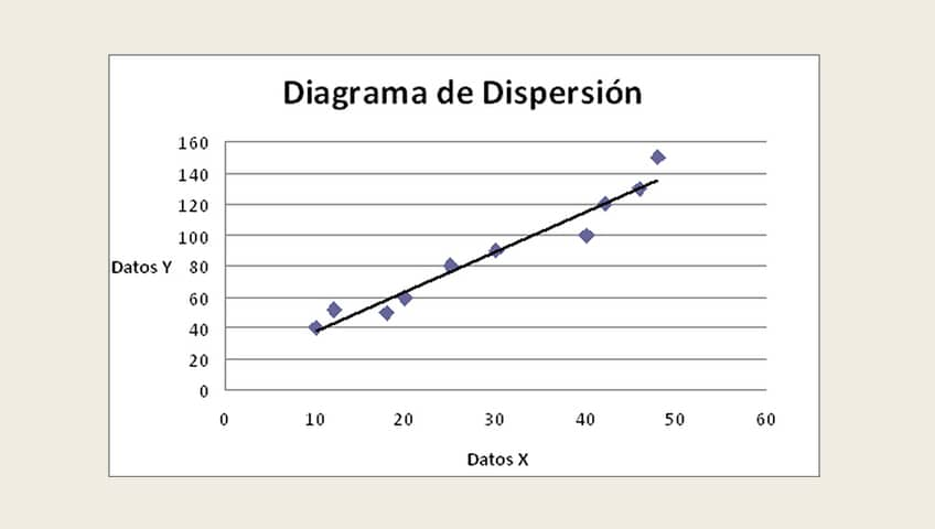 Diagrama de Dispersión   SPC Consulting Group