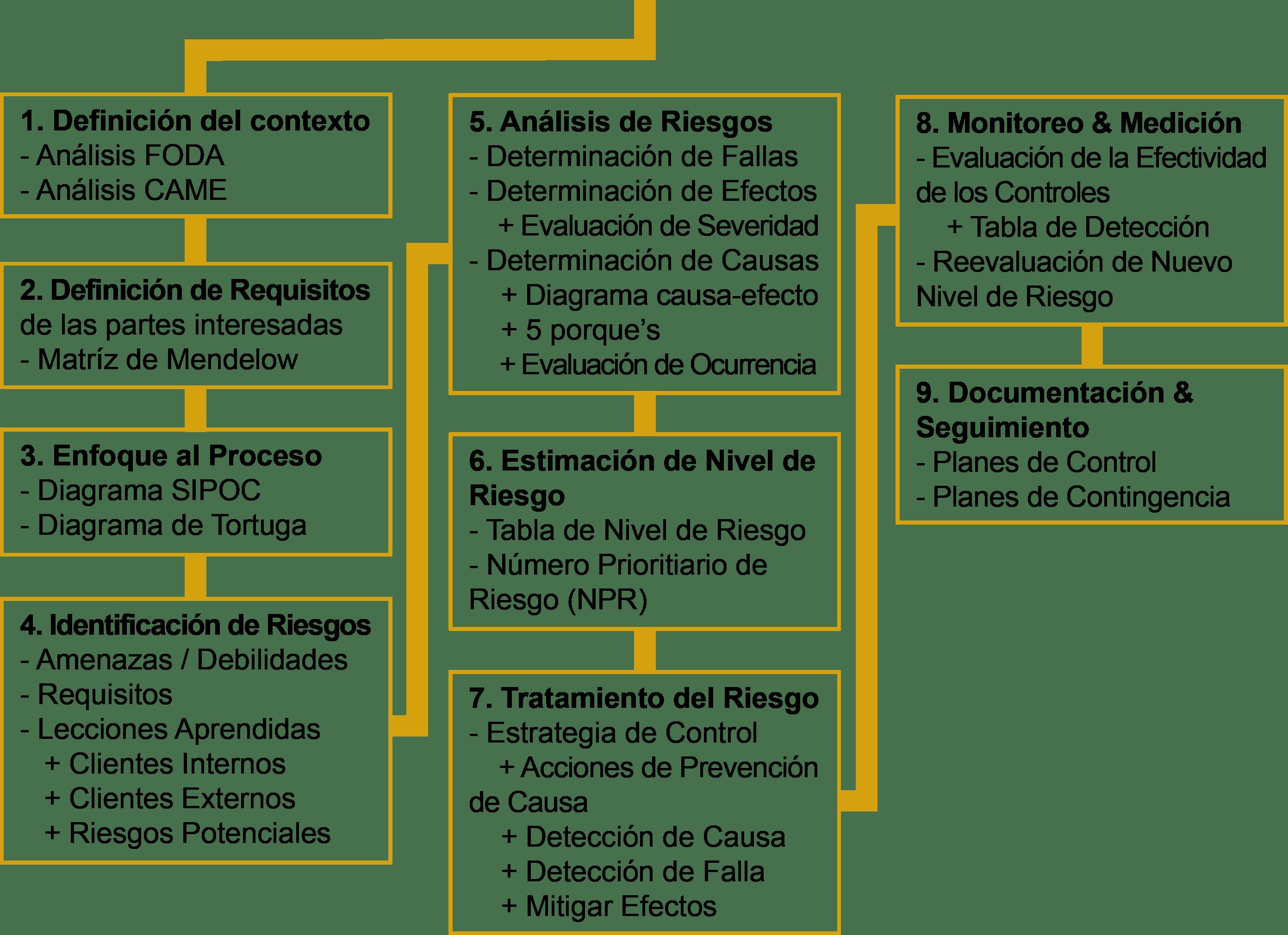 diagrama de tortuga apqp